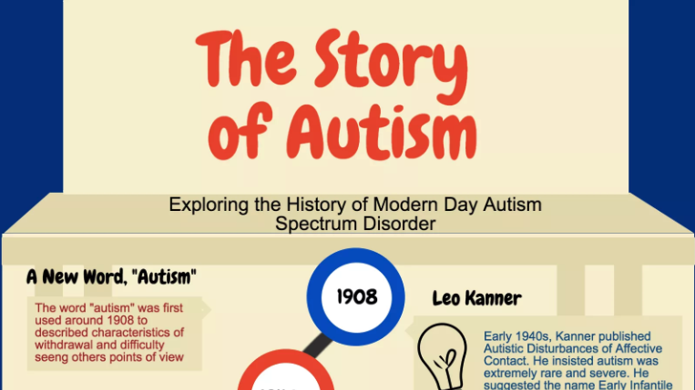What You Need to Know About the Story of Autism